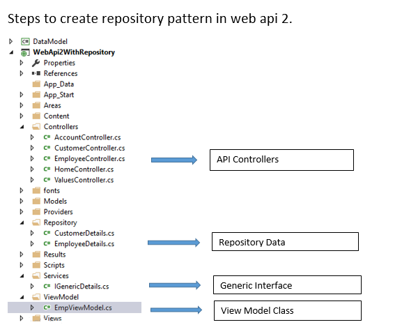 Web API 2 With Repository pattern - Blogs