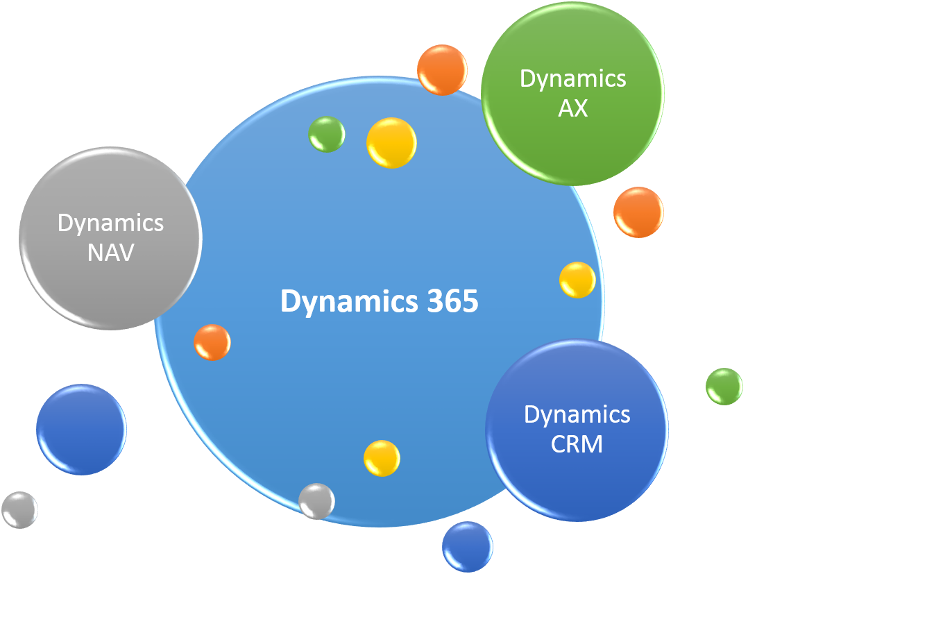 Microsoft Dynamics Crm D365 Nav Ax Top Partner With Experts
